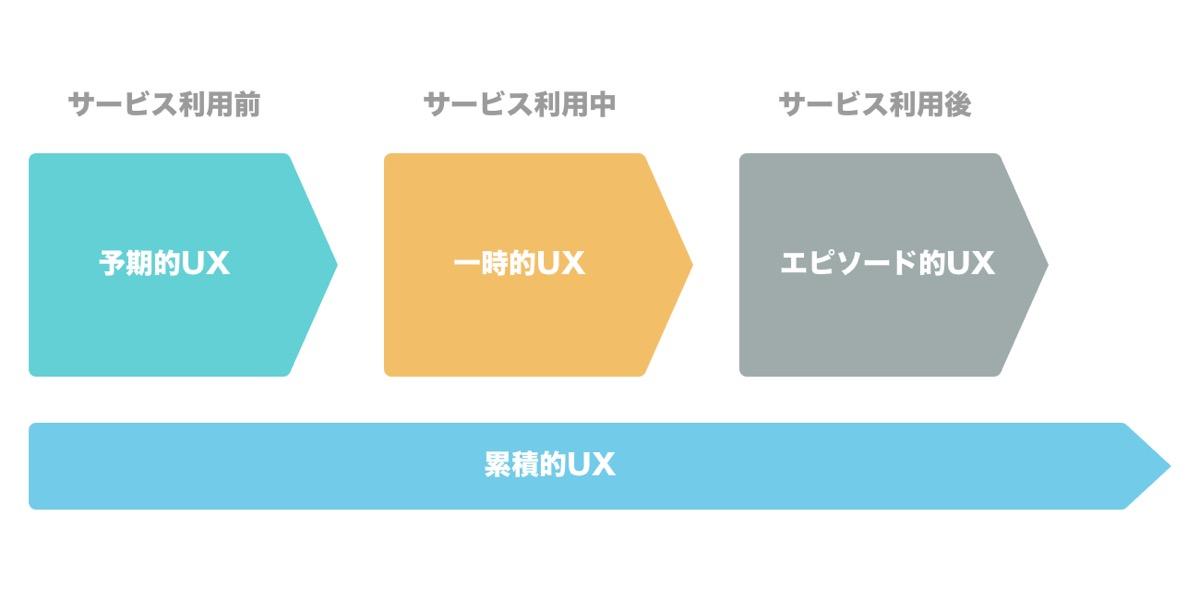 UXデザインの時間的広がり
