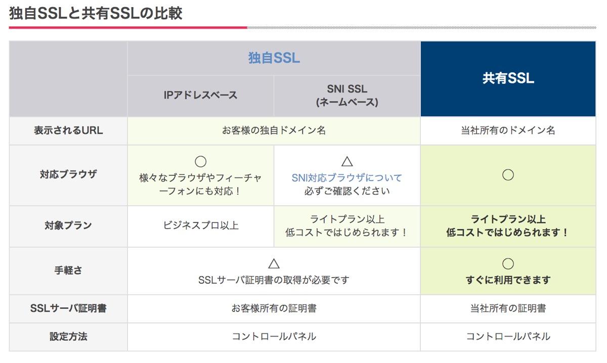 さくらのレンタルサーバーのSSL設定